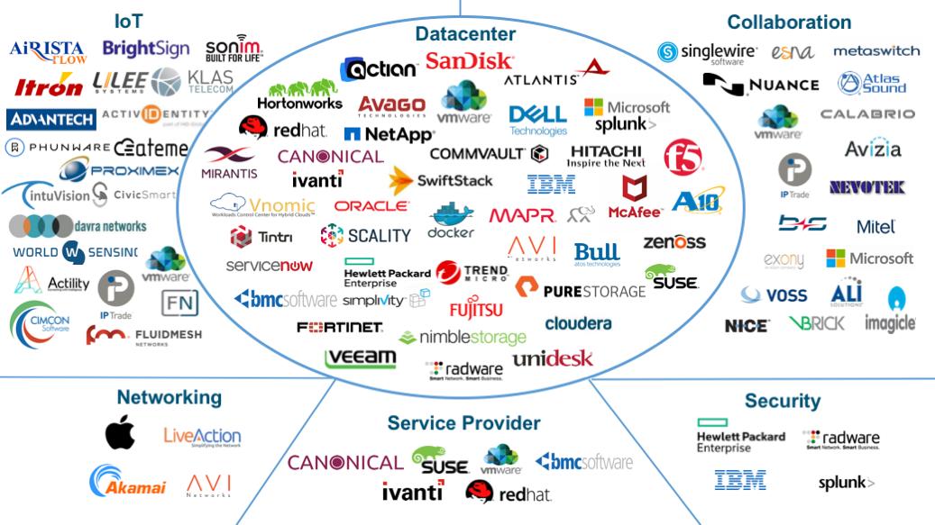 Cisco Solution Support-vendors