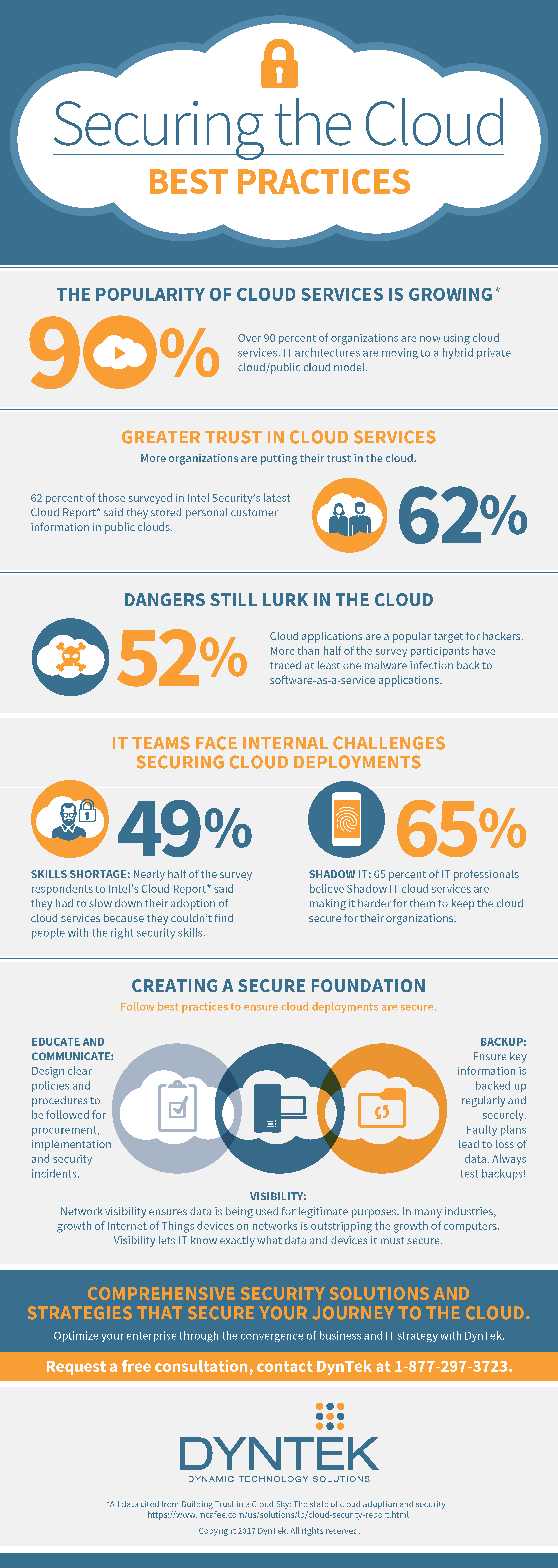Infographic - Securing the Cloud