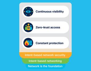 cisco-dna-security